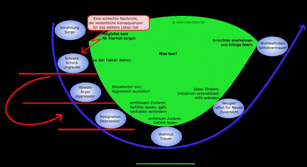 4 phasen der verarbeitung